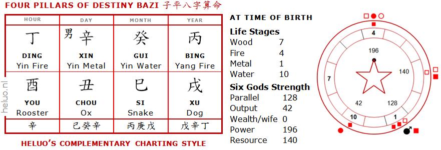 Four Pillars of Destiny – New Chinese horoscope Charting