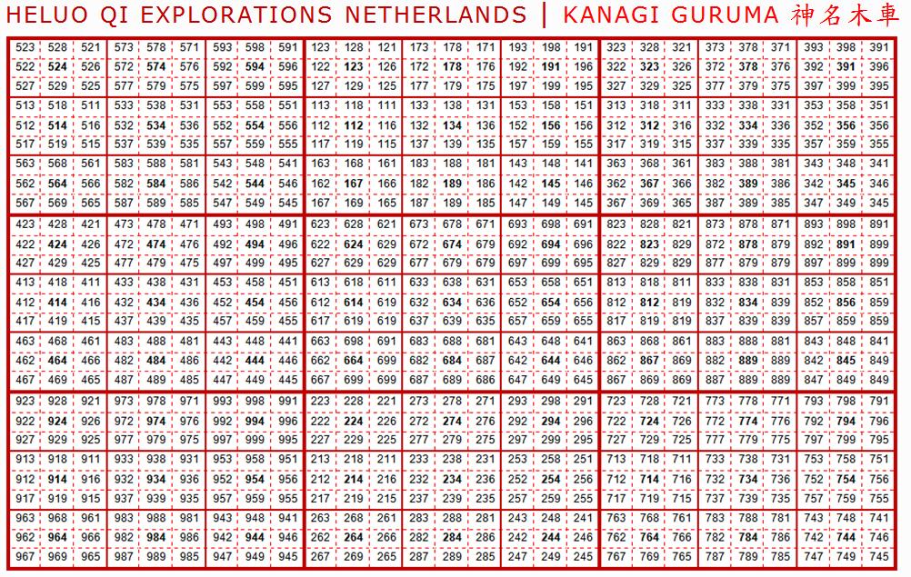 Heluo Hill 9 Star Ki - 81 Star Combinations Kanagi Guruma Birth Chart