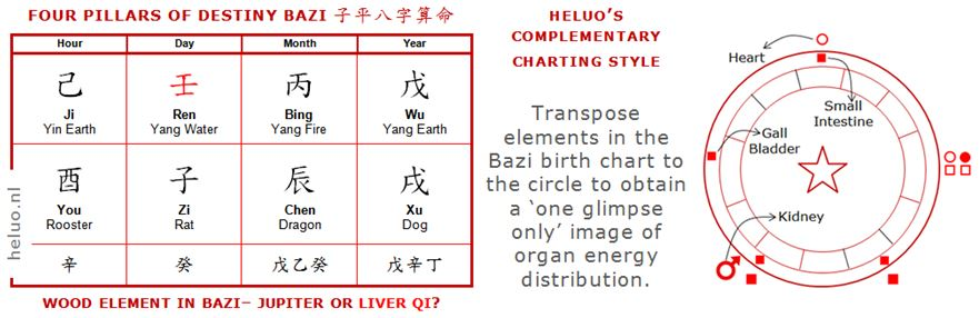 Heluo Hill Chinese Astrology Fate and Destiny Analysis Four Pillars of Destiny